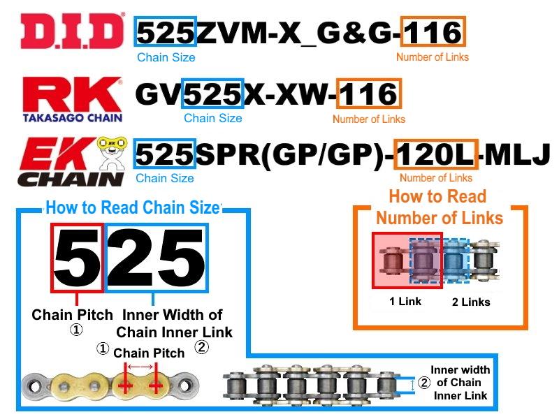 Hướng dẫn đọc thông số kỹ thuật trên dây sên xe máy